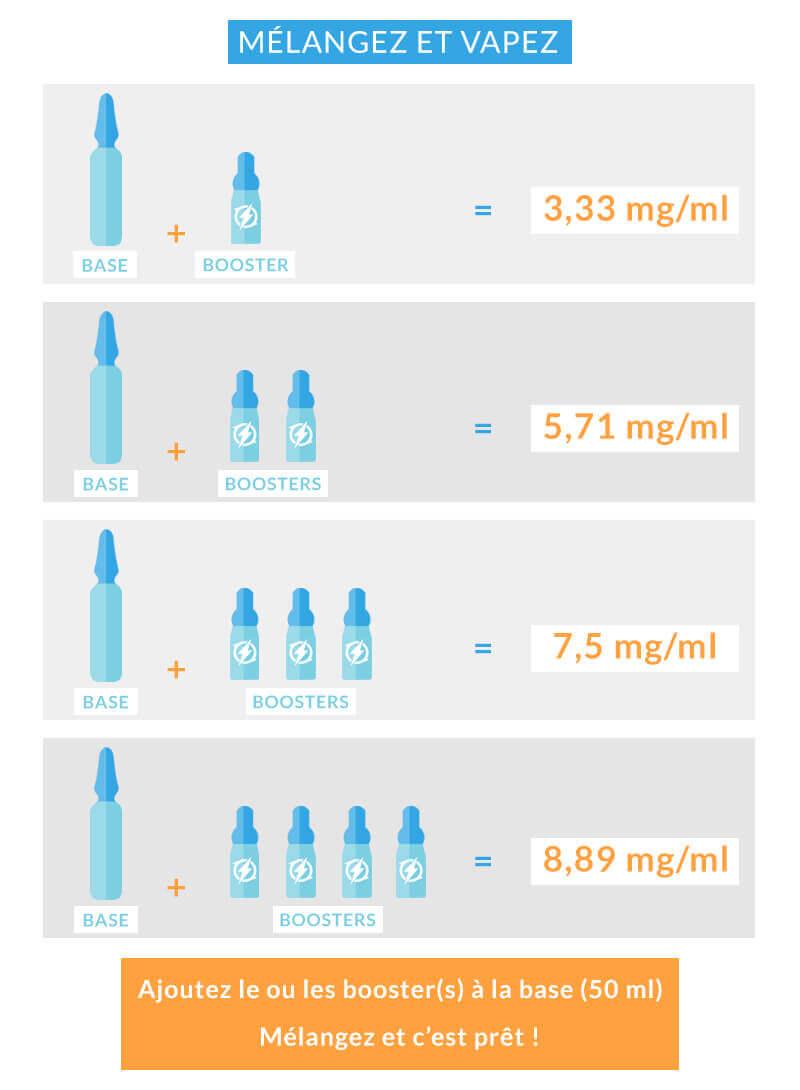 Mélangez et vapez : e-liquides format XXL à petit prix