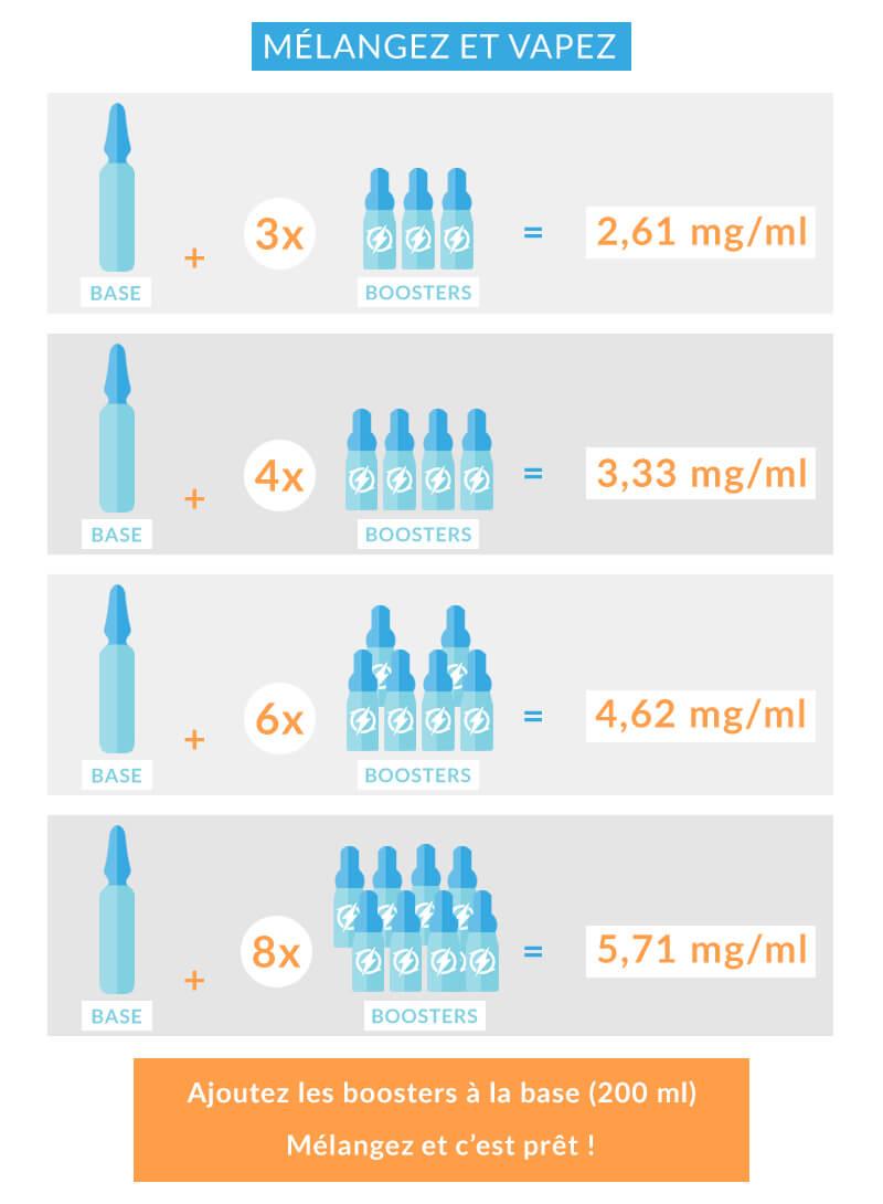Guide e-liquide 200 ml boosters nicotine