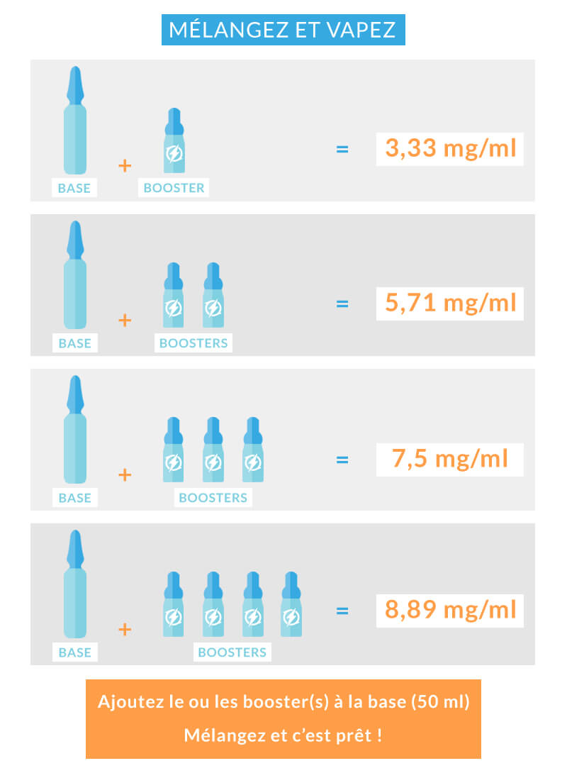 Guide e-liquide DIY