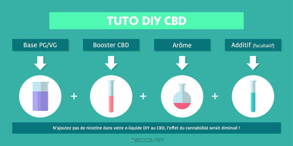 Tuto DIY e-liquide CBD