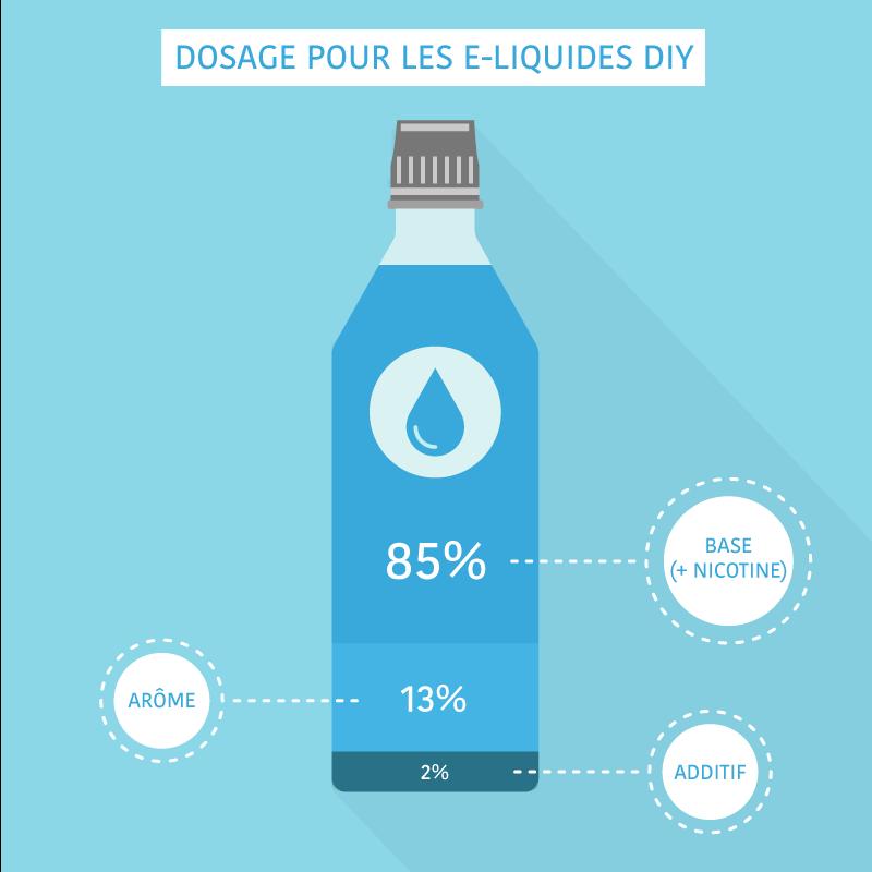Dosage e-liquide DIY
